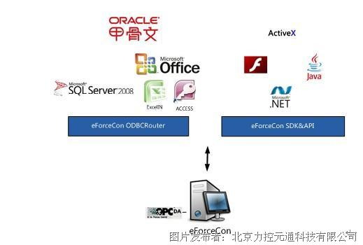 力控 scada平台软件eforcecon