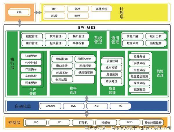 易往EW-MES制造执行系统