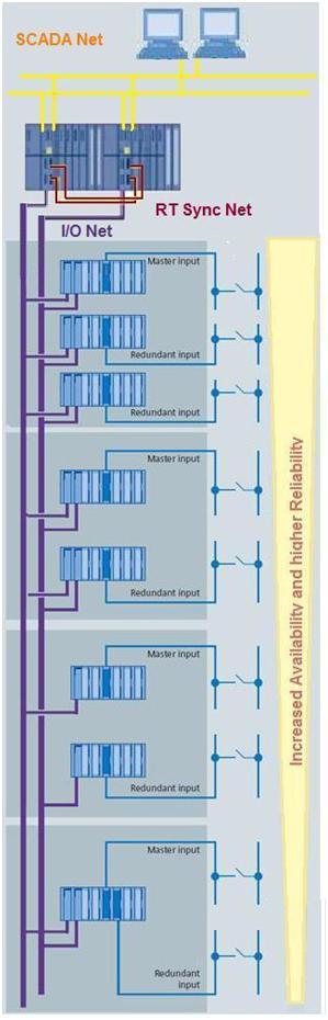 一方梯队 OpenPCS 冗余系统