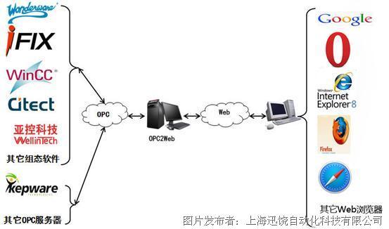 上海迅饶 OPC2Web网关