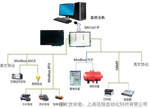 上海迅饶 X2BACnet网关