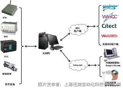上海迅饶 X2OPC服务器