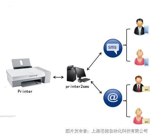 上海迅饶Printer2SMS短信报警网关
