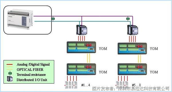 易控达 模拟量数字量信号转光纤中继器
