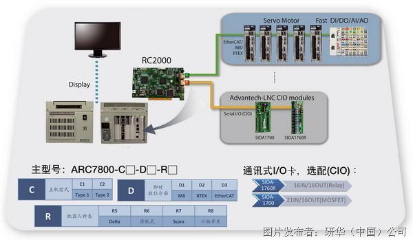 研华 ARC7800新世代产业机器人单板控制器