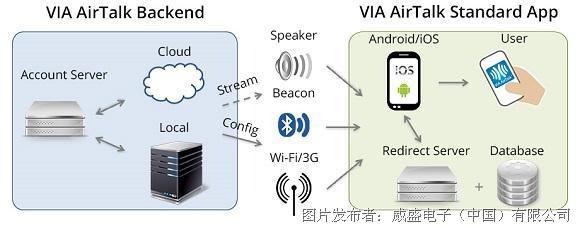 威盛AirTalk无线连接套件