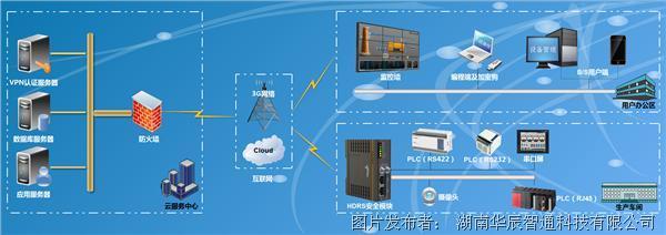 华辰智通 HDRS设备云管理平台