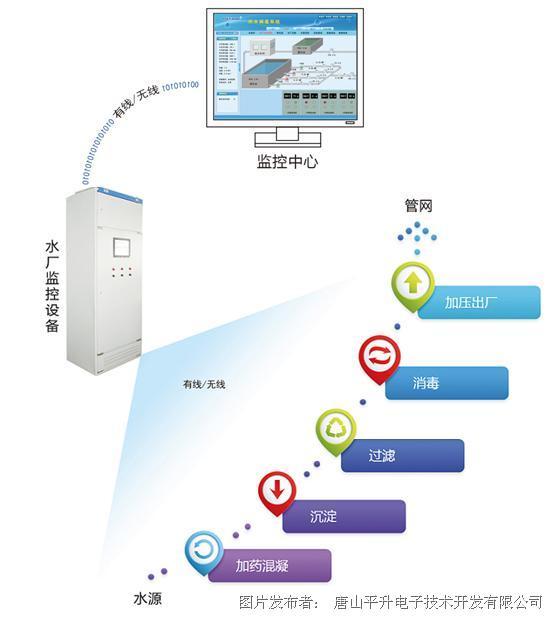 唐山平升 水廠監控方案、水廠監控系統