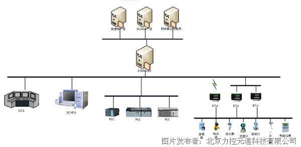 力控Mopc数据服务软件
