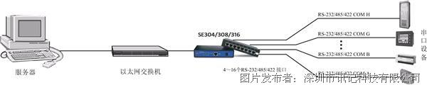 訊記RS-232/485/422串口聯網服務器