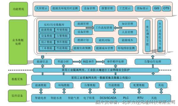 力控工业能源管理系统解决方案