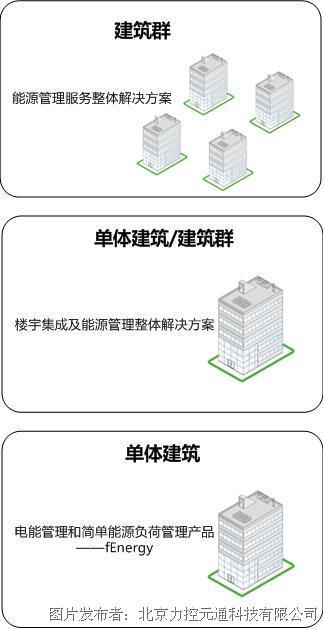 力控 建筑能源管理解决方案