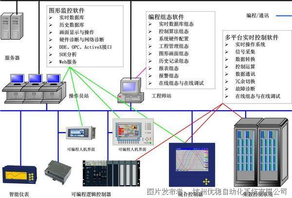 优稳 UWinTech 控制工程应用软件平台V3.0
