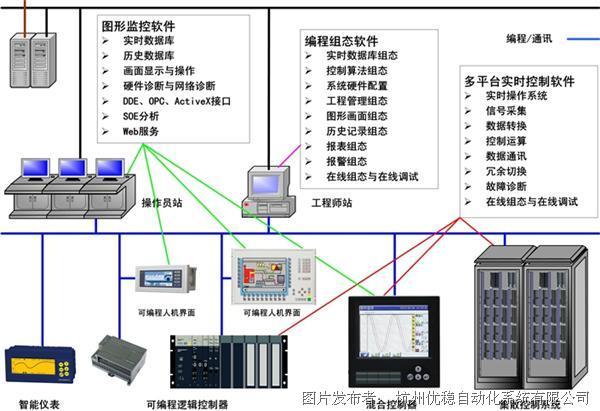 优稳 UWinTech Pro控制工程应用软件平台专业版V1.0