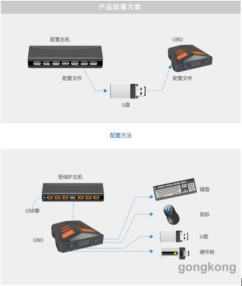 匡恩网络 优宝UBO-USB安全防护体系