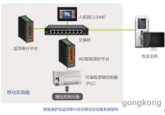 匡恩网络 工业控制网络安全移动实验箱