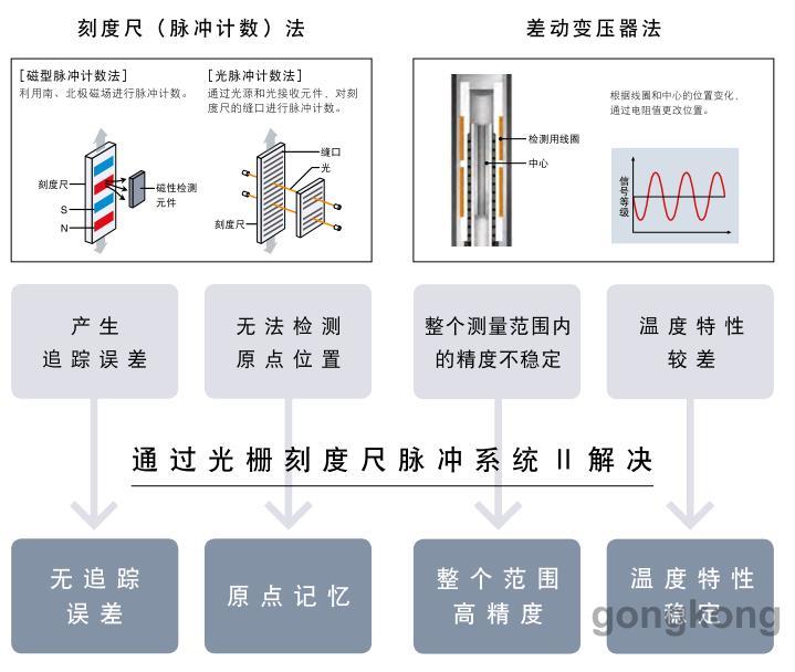 基恩士高精度接触式位移传感器