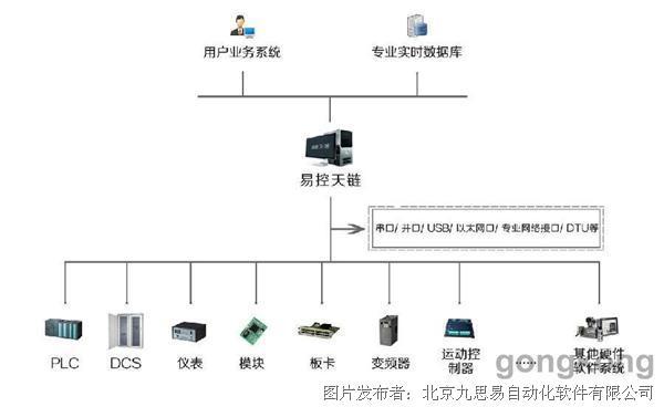 易控天链实时数据采集控制服务软件(INSPEC LINX)