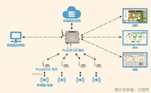 普奥 ProudLink工业无线传感网络