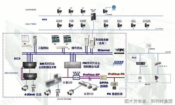 HOLLiAS MACS-S系统