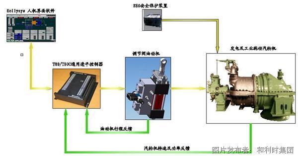 和利时T80/T80C通用透平控制器
