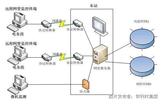 和利时 信号安全数据网