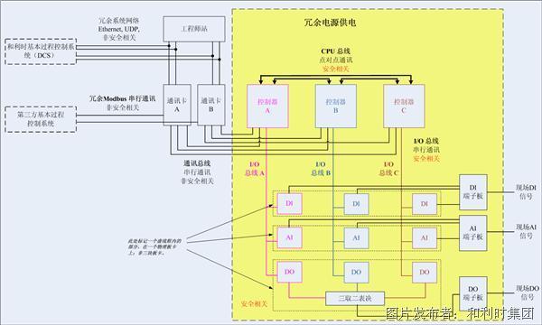 和利時 T880透平壓縮機一體化控制系統