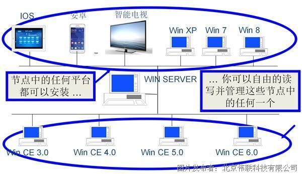 伟联科技WiSCADA 2.0   工业组态软件