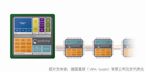 VIPA ANTAIOS与SNAP+芯片组