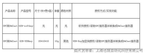 上海迅饶-OPC2BACnet网关