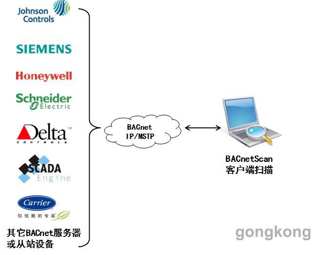 迅饶BACnetscan设备扫描工具