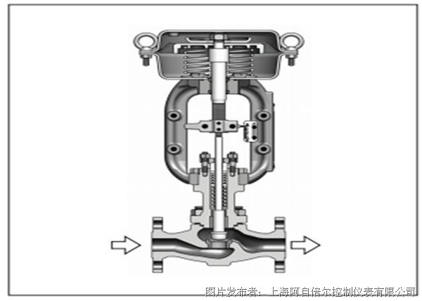 azbil CV3000 系列HLS 型小口径单座调节阀