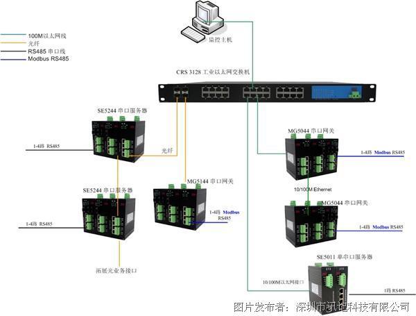 訊記工業modbus網關1路RS-485/422串口網關
