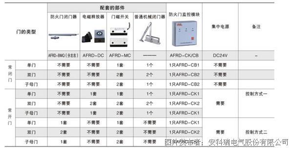 安科瑞電氣防火門監控系統之配套防火門監控模塊