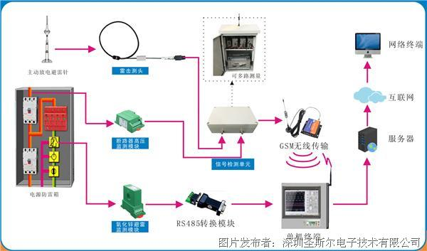 深圳圣斯爾-雷擊、干擾監測系統