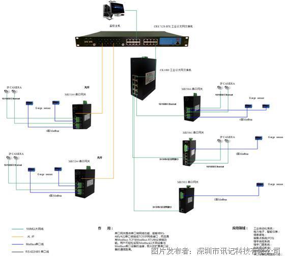 迅记带光纤交换口的modbus工业4路隔离RS-485串口网关
