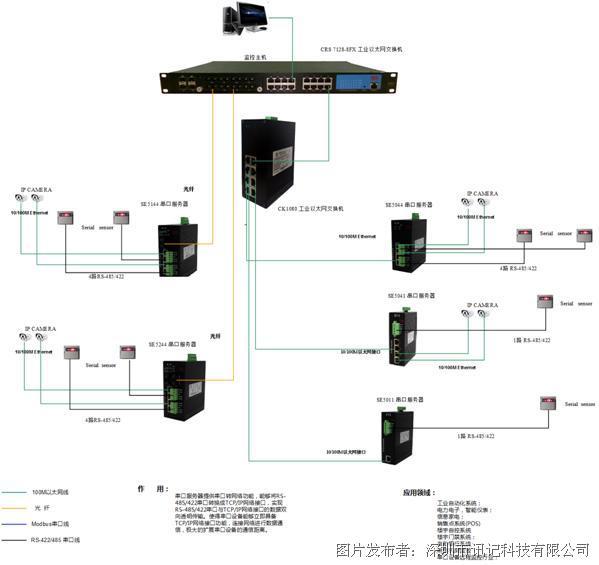 讯记带光纤交换口多功能多路隔离RS485工业串口服务器