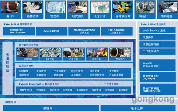 Extech PLM 产品生命周期管理系统