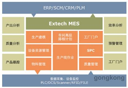 Extech MES 精益制造规划执行系统