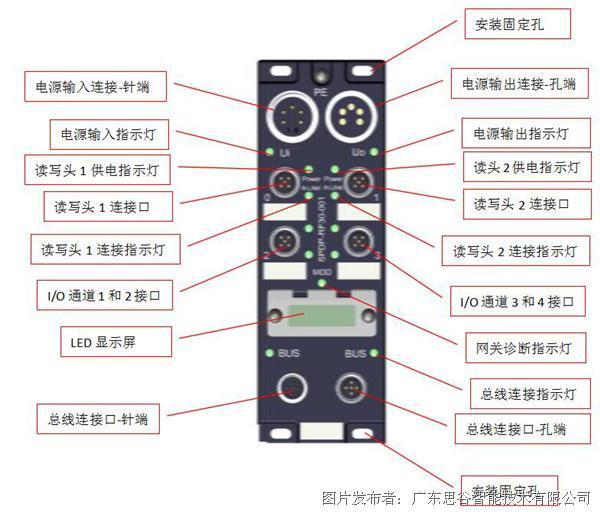 思谷SG-CG-P2-PN PROFINET网关控制器