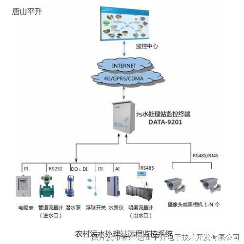 唐山平升 小型污水处理站自动控制系统