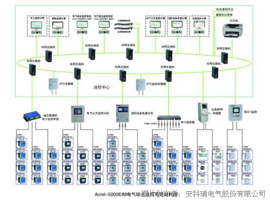 安科瑞Acrel-5000EIM电气综合监控系统