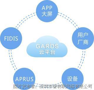 智物联 云平台(GARDS)