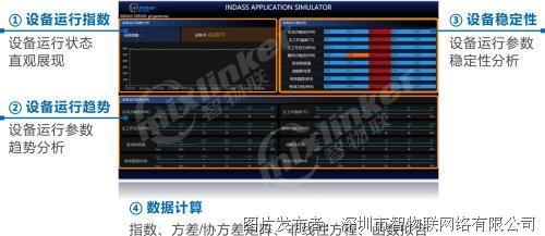 智物联 INDASS数据分析服务
