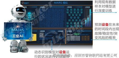 智物联 MAIRS人工智能服务
