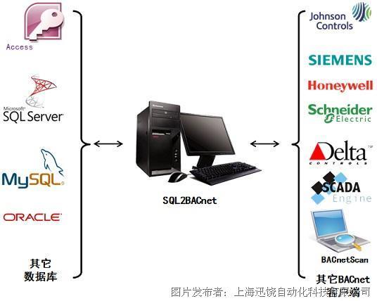 上海迅饶-SQL2BACnet软件