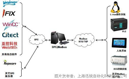 上海迅饶-OPC2Modbus