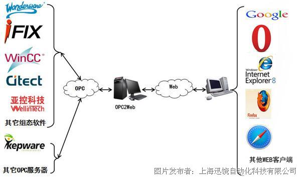 上海迅饶-OPC2WEB