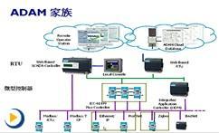 ADAM分布式远程数据采集解决方案及应用案例介绍_ADAM-4000