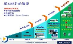 HMI-SCADA 组态软件WebAccess解决方案及应用案例介绍